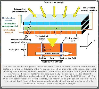 Ynetnews Environment - BGU team develops ultra-efficient solar cell ...