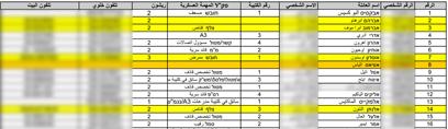 הג'יהאד מאחוריך: הרשימה שפורסמה בכלי התקשורת הפלסטיניים