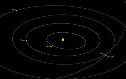 נתיב המעבר של האסטרואיד במערכת השמש (צילום: AFP)