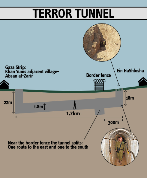 gaza tunnels map with 0 7340 L 4440125 00 on Idf Strikes Rocket Launchers In Southern Gaza also Map additionally Israel Palestine Conflict World War 3 Gaza Strip Hamas Tunnels furthermore 130327 Gaza Strip Egypt Palestine Wedding World Politics besides Description Israel Palestinian Wall Ich Bin Eine Berliner.